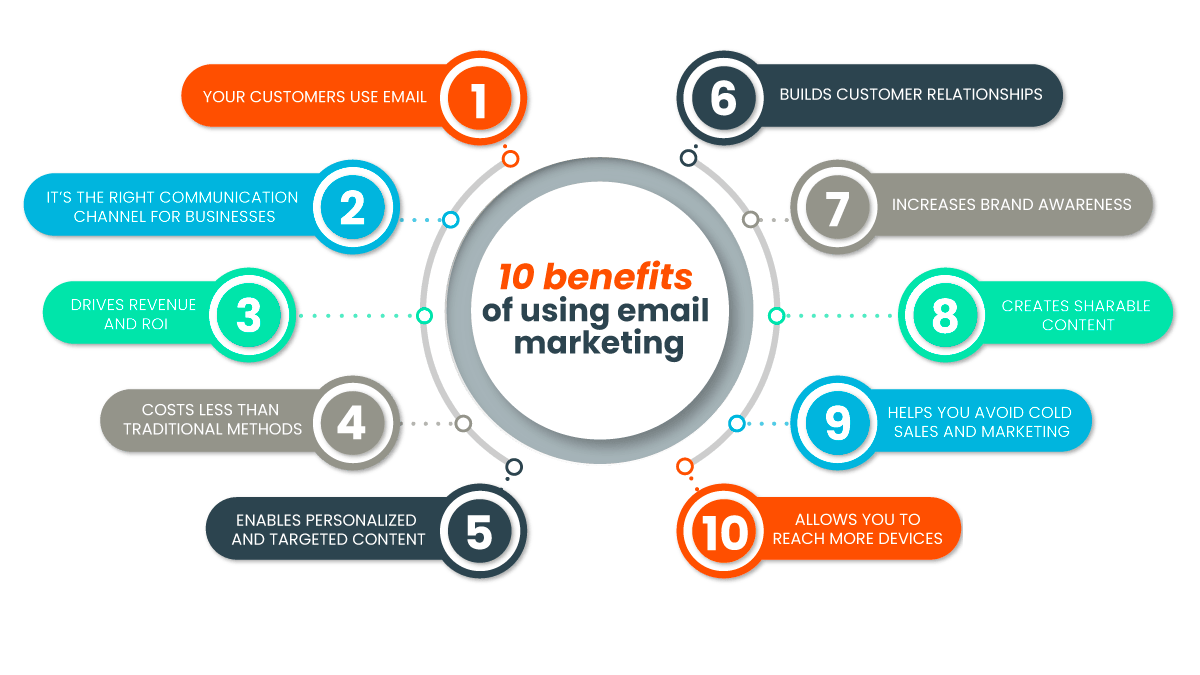 Benefits-of-email-marketing-iQuest-Média-Marketing-Agency-Canada-Wide